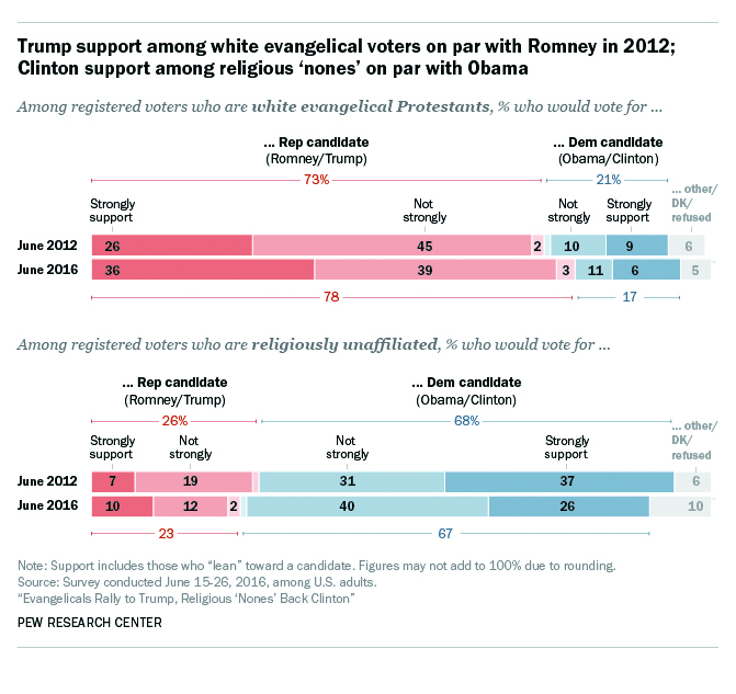 "A graphic of the Pew Research Centre study, ""Evangelicals Rally to Trump, Religious 'Nones' Back Clinton'"