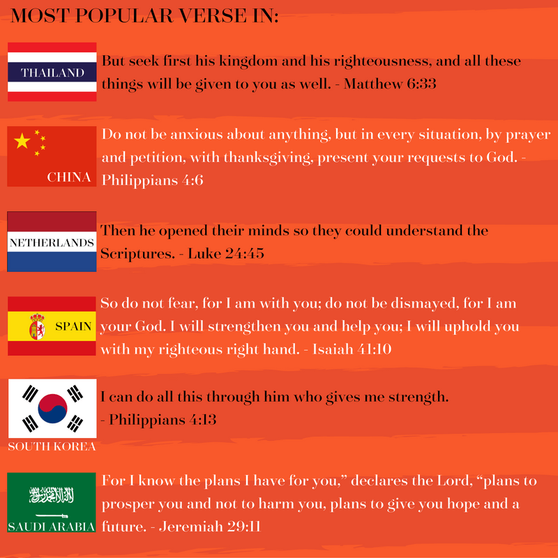 Popular verses in different countries