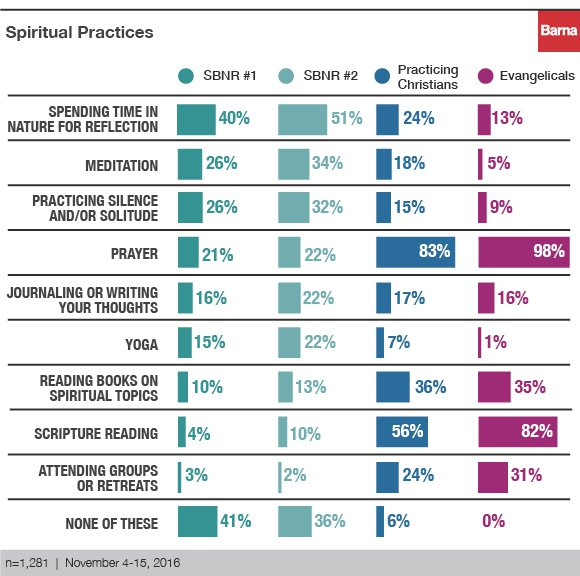 "Spiritual practices of those who are ""spiritual but not religious"""