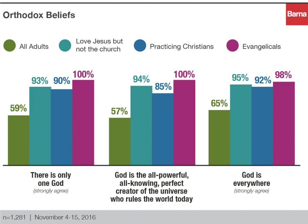 """Orthodox beliefs of those who """"love Jesus but not the church"""""""