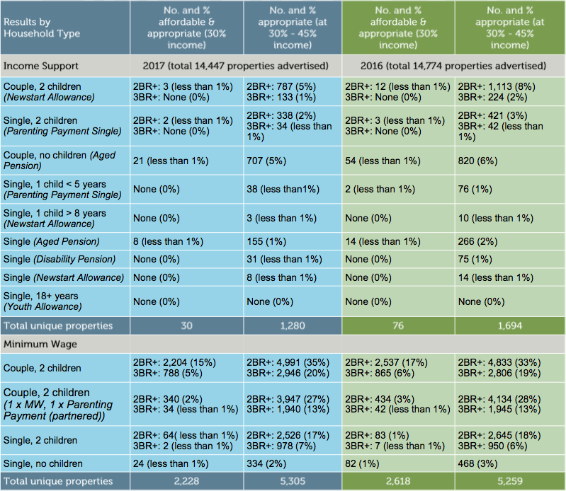 The state of the rental market in the greater Sydney area