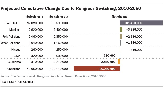 Projected Cumulative Change Due to Religious Switching, 2010-2050