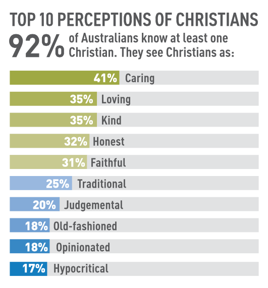 Top 10 perceptions of Christians