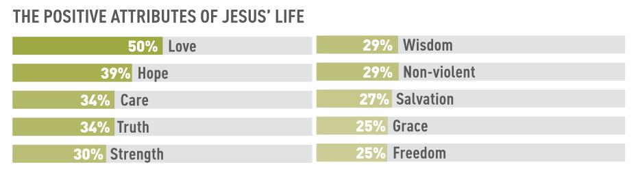 Positive attributes of Jesus' life