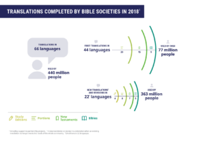 Bible translations in 2018